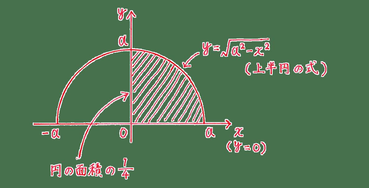 積分法とその応用39 問題 答えの図