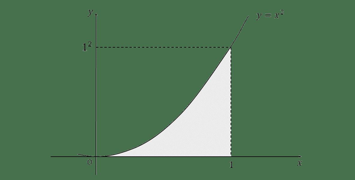 積分法とその応用40 グラフ今川作成1