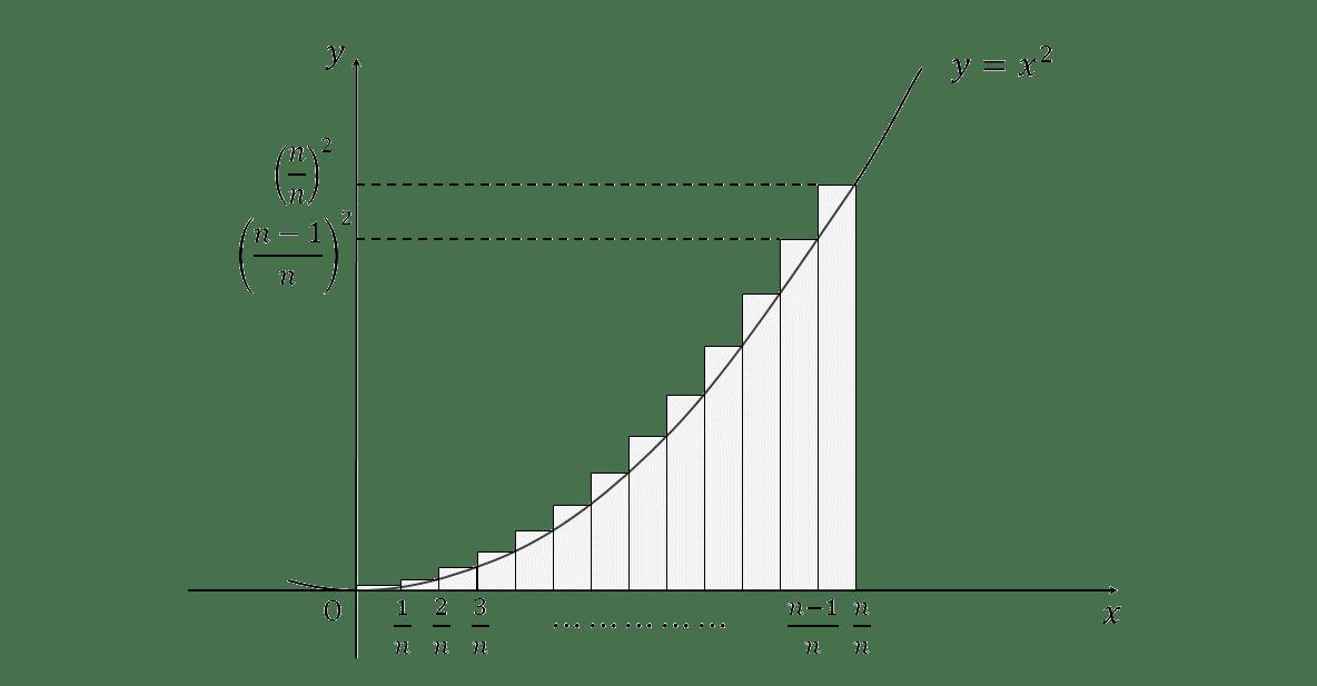 積分法とその応用40 グラフ今川作成2