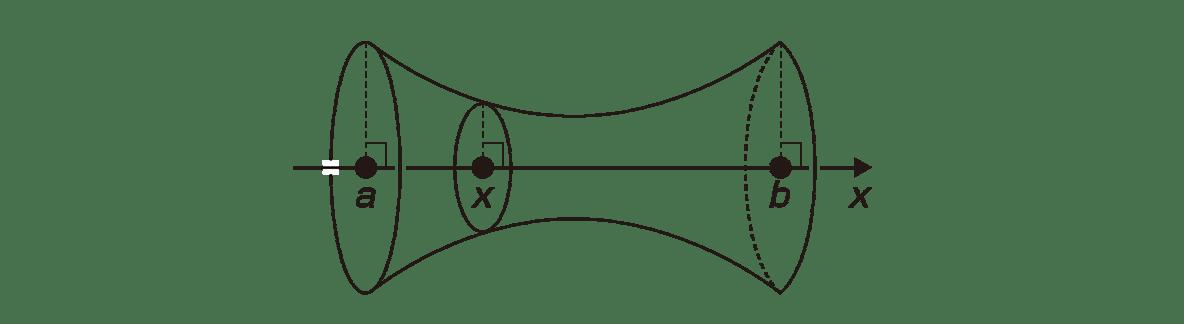 積分法とその応用41 ポイント 図のみ
