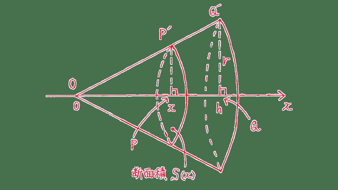 積分法とその応用41 問題2 手がき図のみ