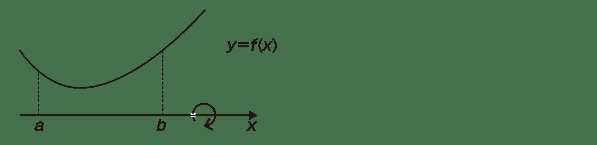 積分法とその応用43 ポイント 左側の図のみ