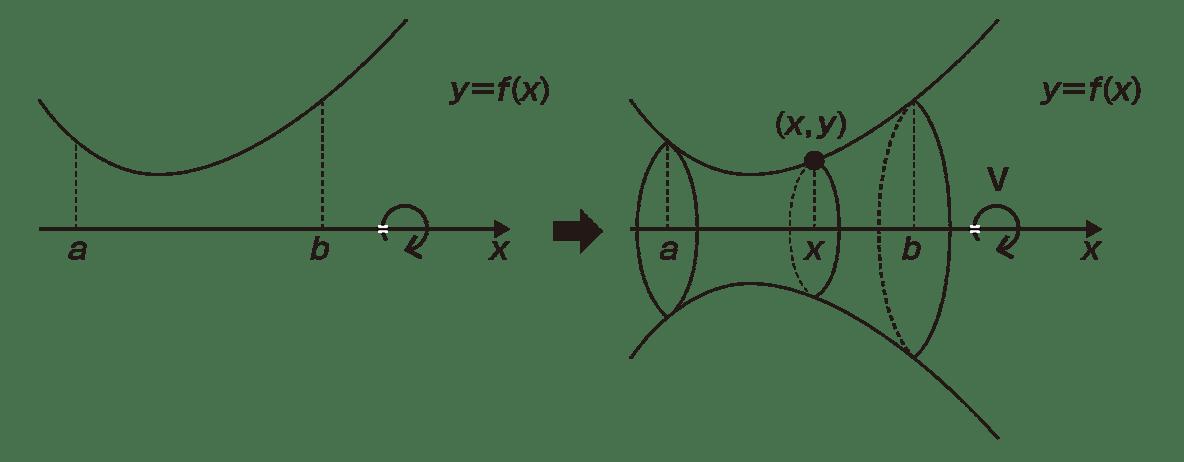 積分法とその応用43 ポイント 左側と右側の図