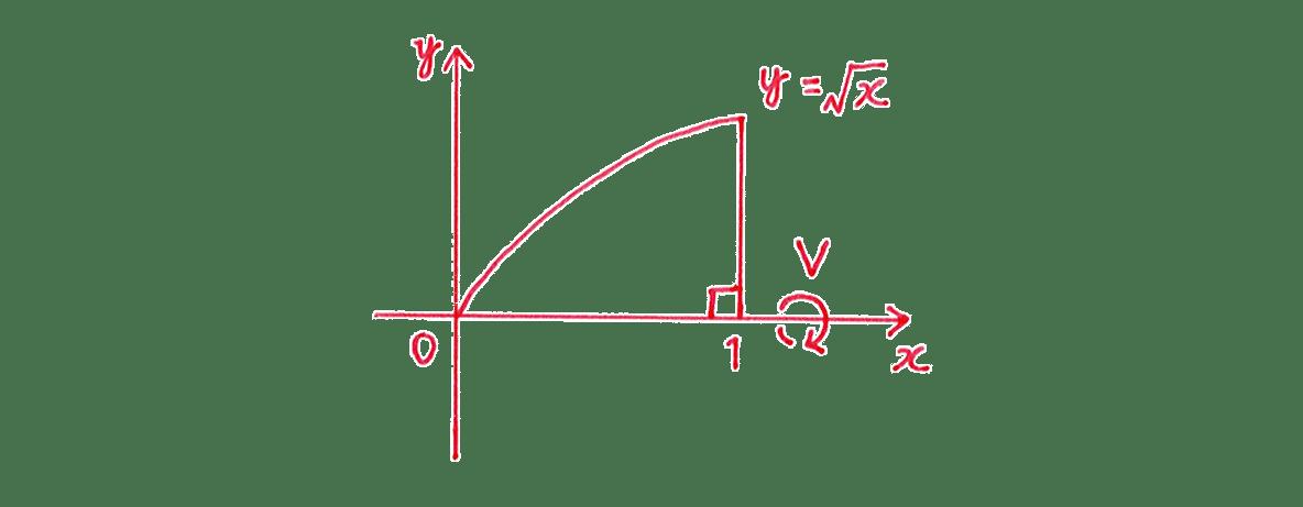 積分法とその応用43 問題1 手がき図のみ