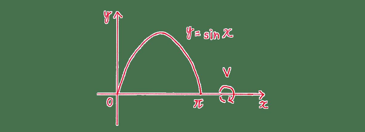 積分法とその応用43 問題2 手がき図のみ