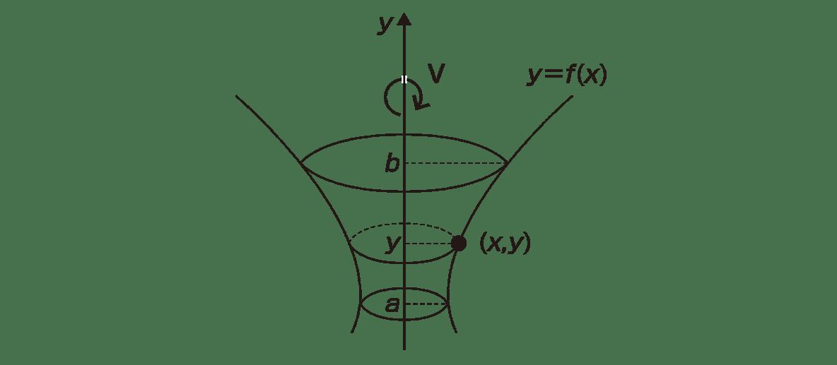 積分法とその応用44 ポイントの図