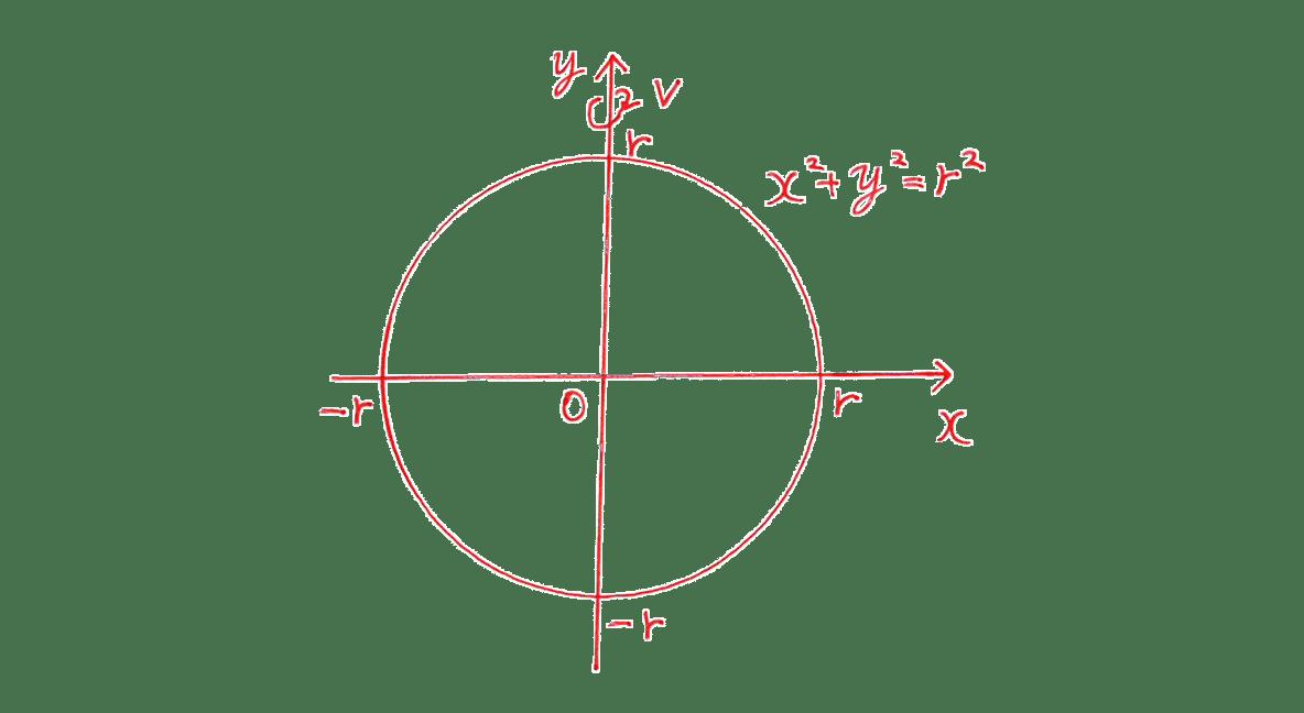 積分法とその応用44 問題2 手がき図のみ