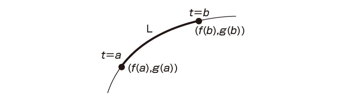 積分法とその応用45 ポイントの図