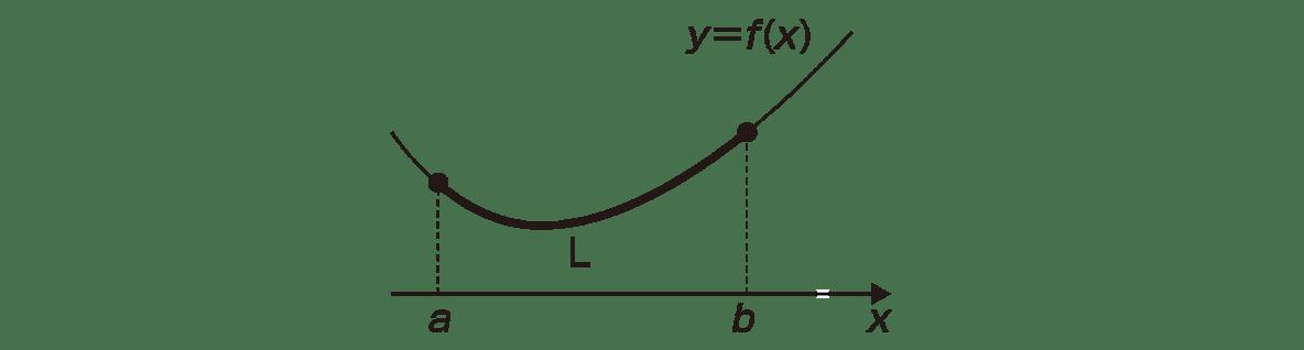積分法とその応用46 ポイントの図