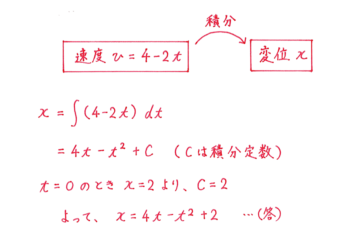 積分法とその応用47 問題2 答え