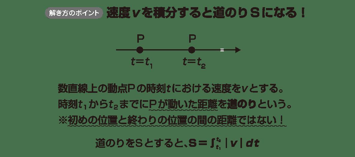 積分法とその応用48 ポイント