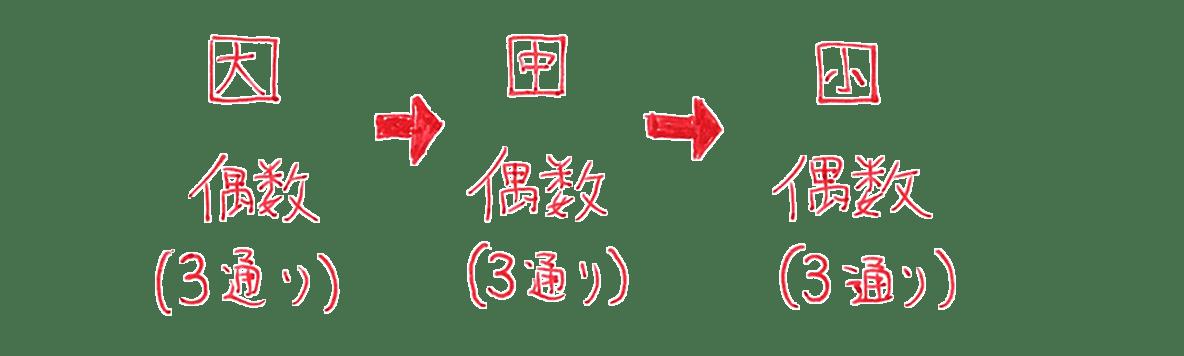 高校数学A 場合の数と確率11 例題 答えの図の部分(「となる場合…」の上側の部分)
