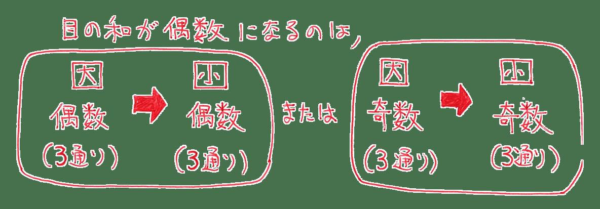 高校数学A 場合の数と確率11 練習 図のみ(「よって、」の上側部分全部)