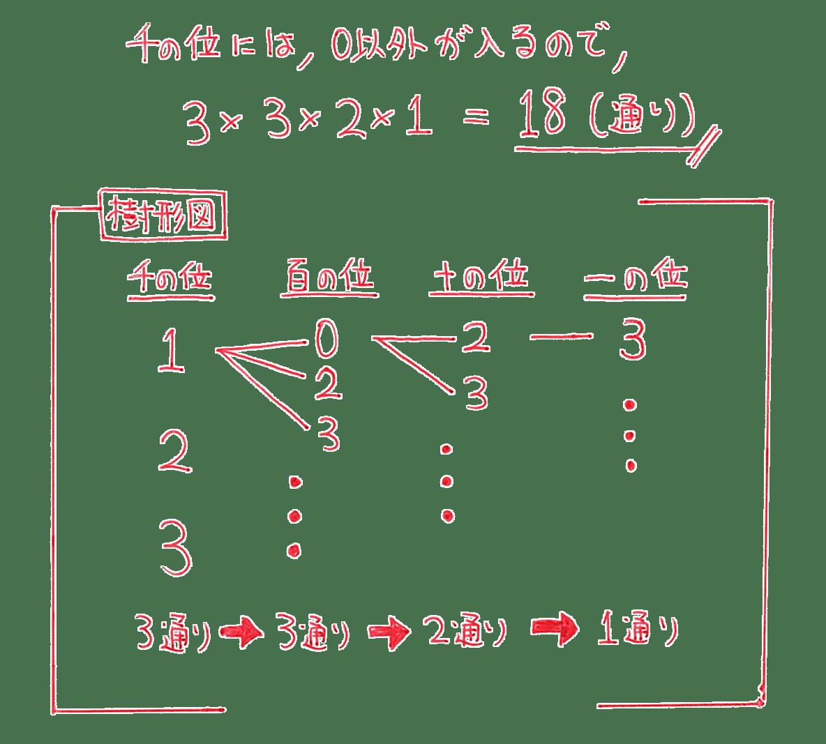 高校数学A 場合の数と確率19 例題の答え