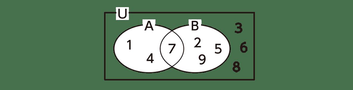 高校数学A 場合の数と確率1 練習のヒントの図