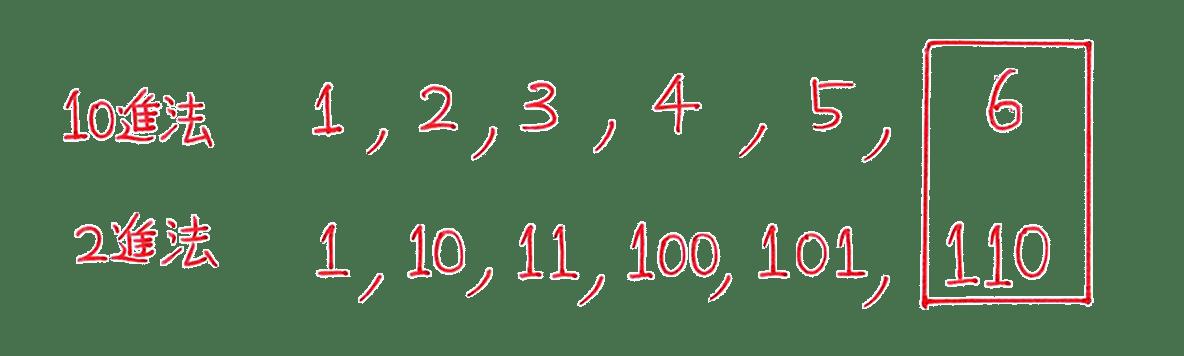 高校数学A 整数の性質36 例題の答え 10進法と2進法を対応させて書いた図