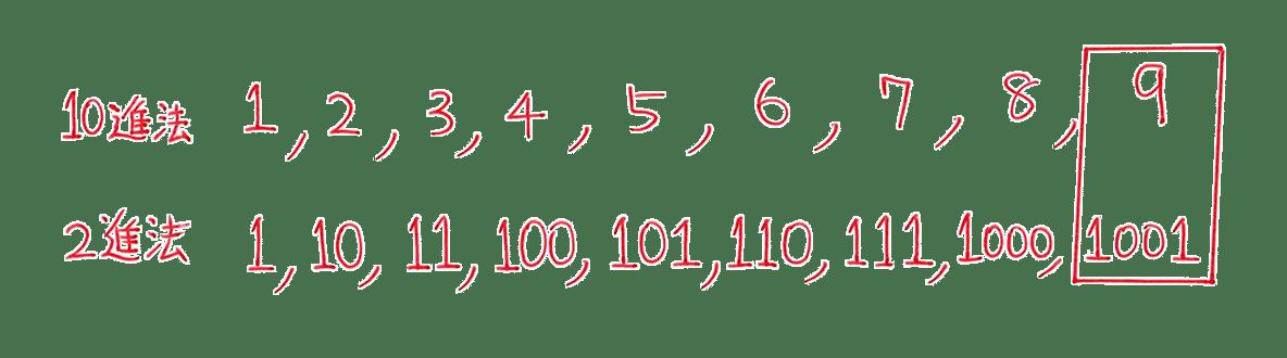 高校数学A 整数の性質36 練習の答え 10進法と2進法を対応させて書いた図