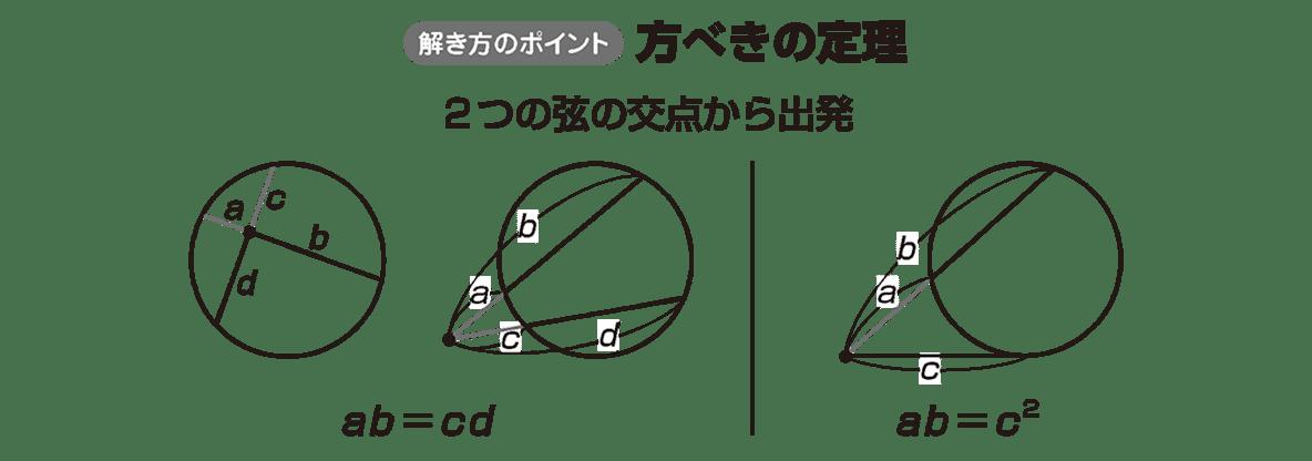 高校数学A 図形の性質32 ポイント