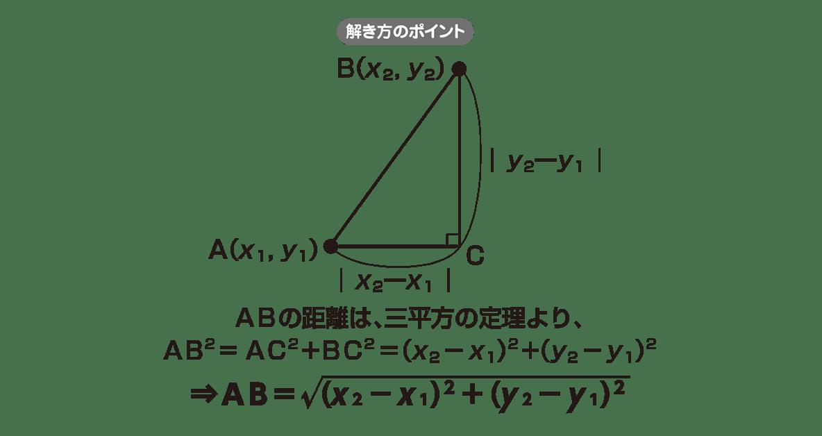 高校数学Ⅱ 図形と方程式6 ポイント