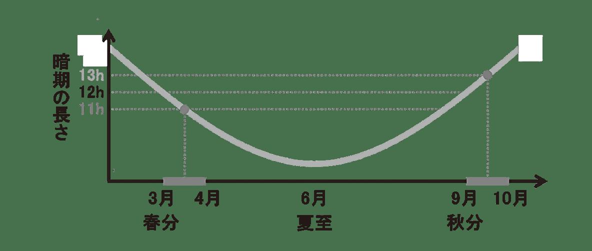 高校 生物 植物生理11 ポイント3 グラフ