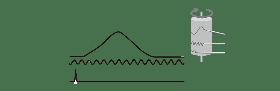 高校 生物 動物生理24 ポイント2 潜伏期・収縮期・弛緩期の文字と、そこから伸びる点線を消す