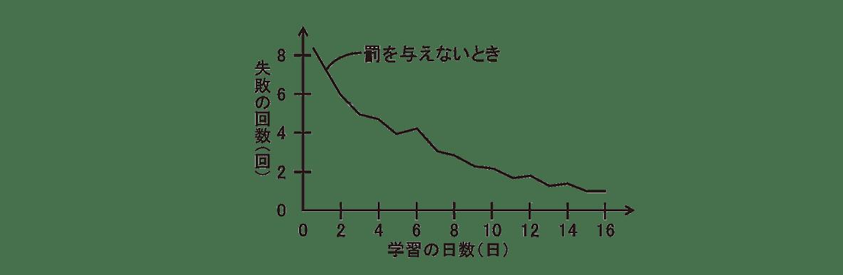 高校 生物 動物生理31 ポイント3 グラフ・罰を与えないときのグラフのみ・文字や指示線は消す