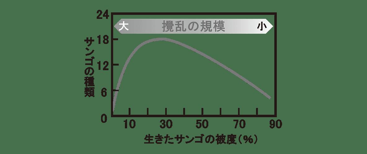 高校 生物 個体群11 ポイント3 グラフ
