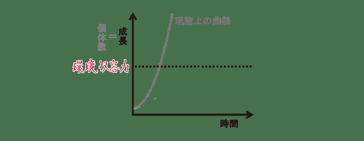 高校 生物 個体群1 ポイント2 図 理論上の曲線のみ
