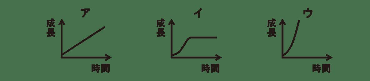 高校 生物 個体群1 練習 練習(1)・3つのグラフ