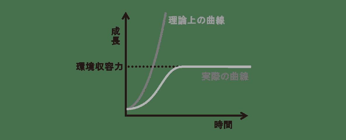 高校 生物 個体群3 ポイント1 グラフ