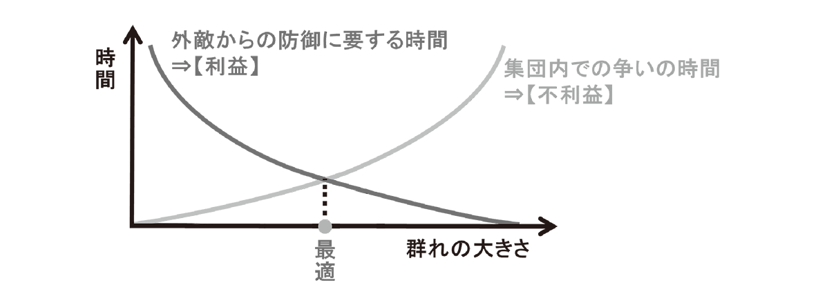 高校 生物 個体群4 ポイント2 グラフ・利益と不利益のグラフに最適の文字や点線など加える
