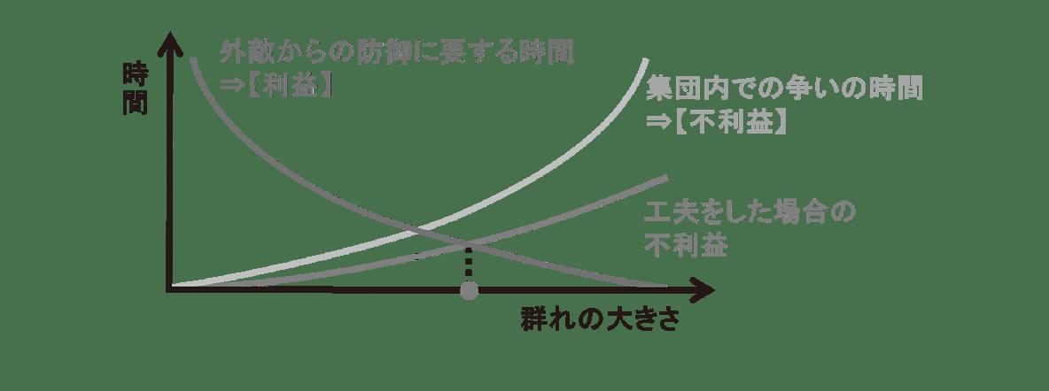 高校 生物 個体群4 ポイント2 グラフ・工夫後の最適な群れの大きさの点をけす