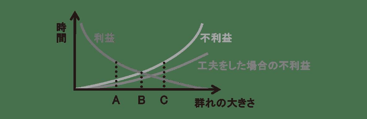 高校 生物 個体群4 練習 グラフ