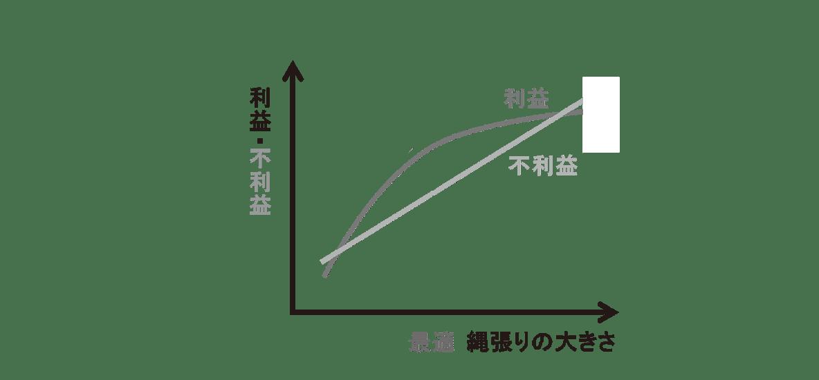 高校 生物 個体群6 ポイント3 グラフ・利益と不利益のグラフのみ