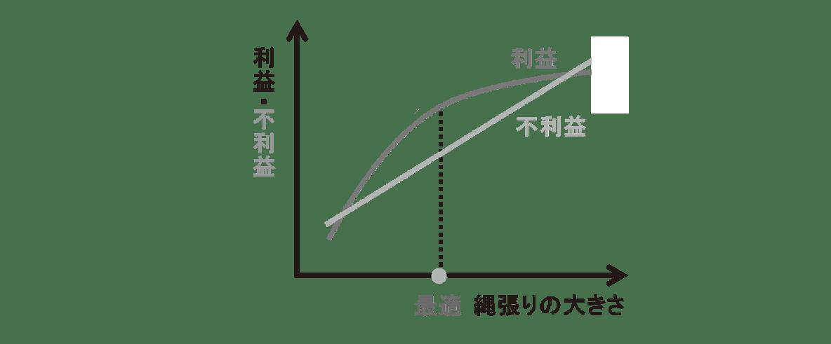 高校 生物 個体群6 ポイント3 グラフ・利益と不利益のグラフ最適の文字と点線も