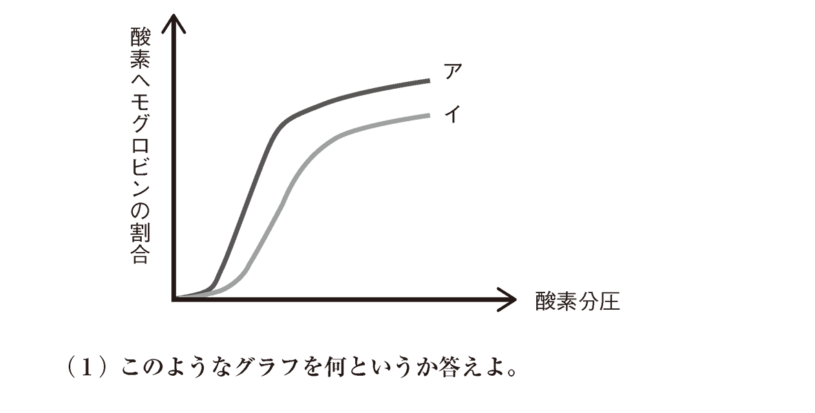 高校 生物基礎 体内環境の維持6 演習3 図と(1)