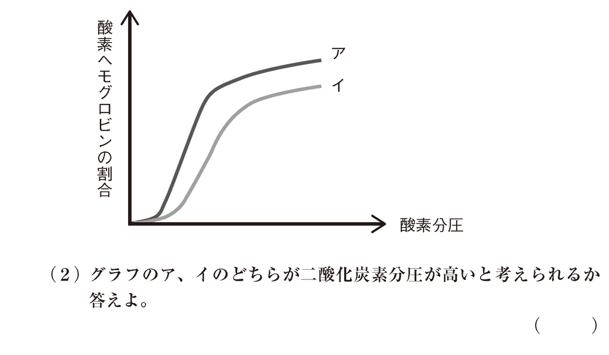 高校 生物基礎 体内環境の維持6 演習3 図と(2)