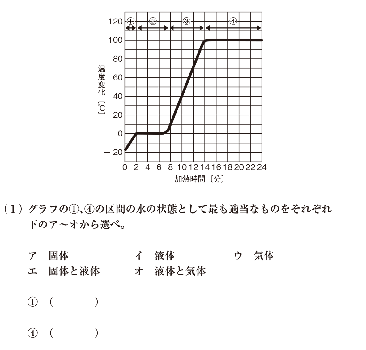 高校化学 物質の状態と平衡 練習 グラフと(1)