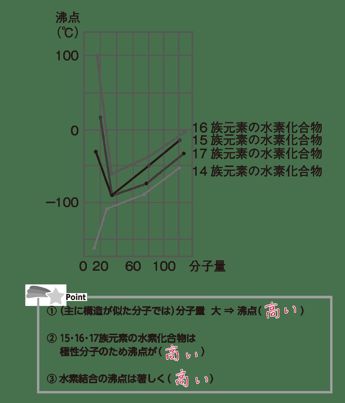 高校化学 物質の状態と平衡3 ポイント1 グラフと表答え全部