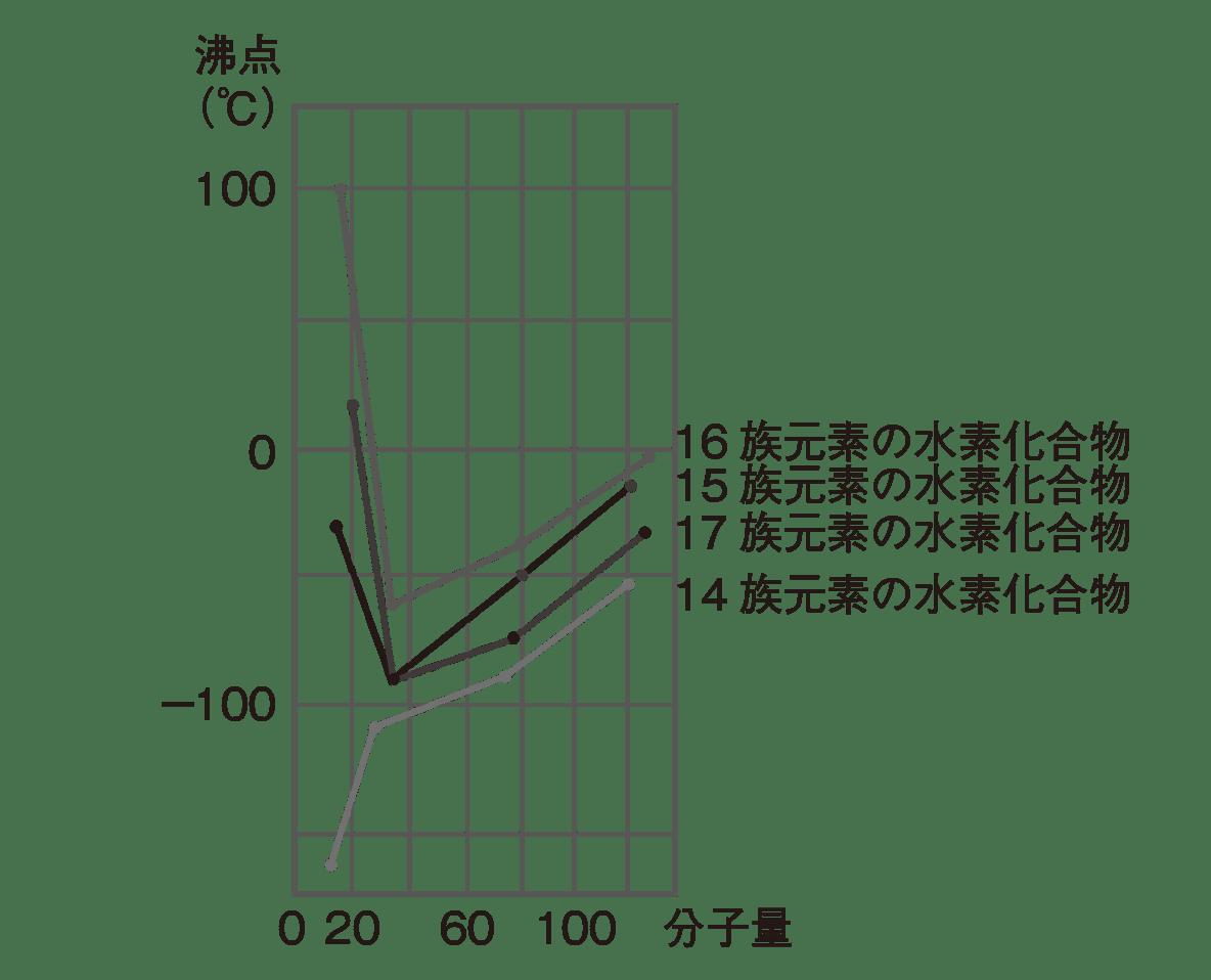 高校化学 物質の状態と平衡3 ポイント1 グラフのみ
