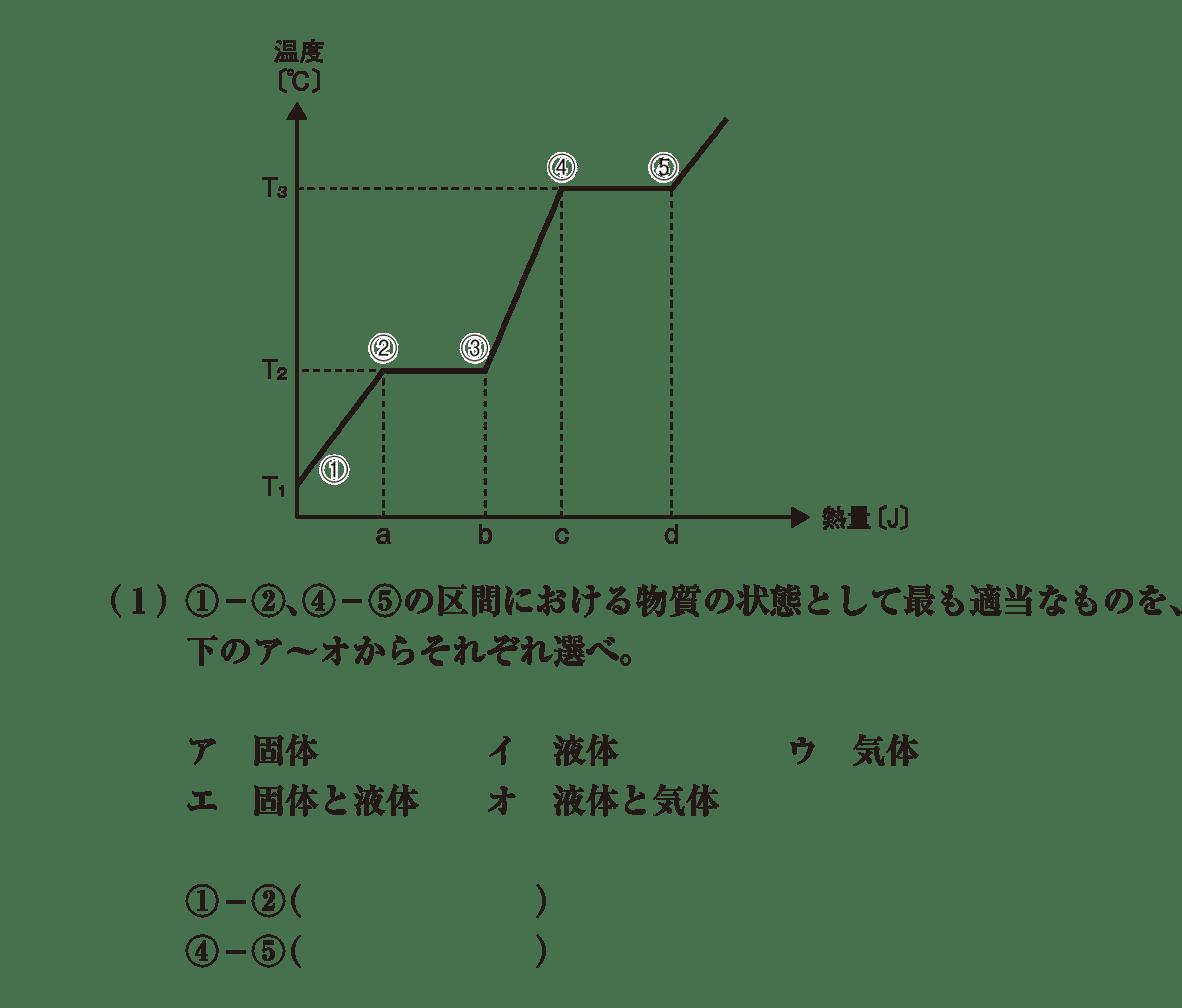 高校化学 物質の状態と平衡4 ポイント1 グラフと(1) 答えなし