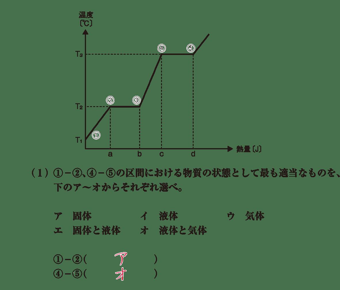 高校化学 物質の状態と平衡4 ポイント1 グラフと(1) 答えあり
