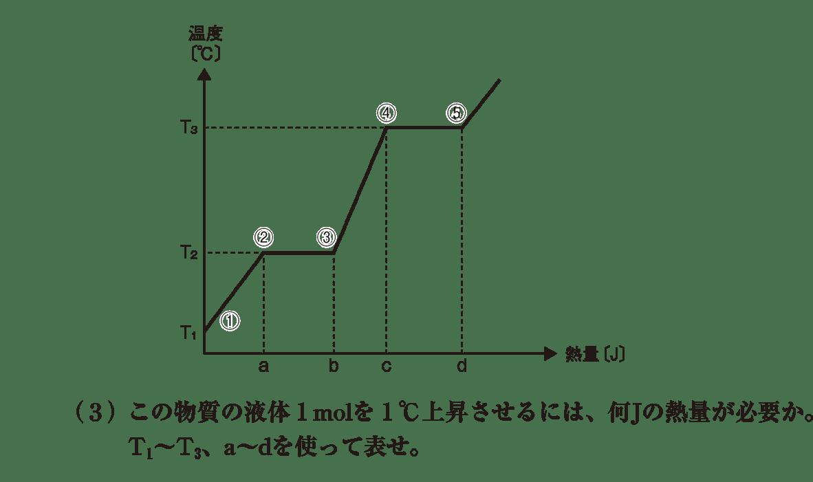 高校化学 物質の状態と平衡4 ポイント1 グラフと(3) 答えなし