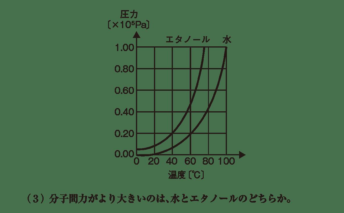 高校化学 物質の状態と平衡8 ポイント2 グラフと(3) 答えなし
