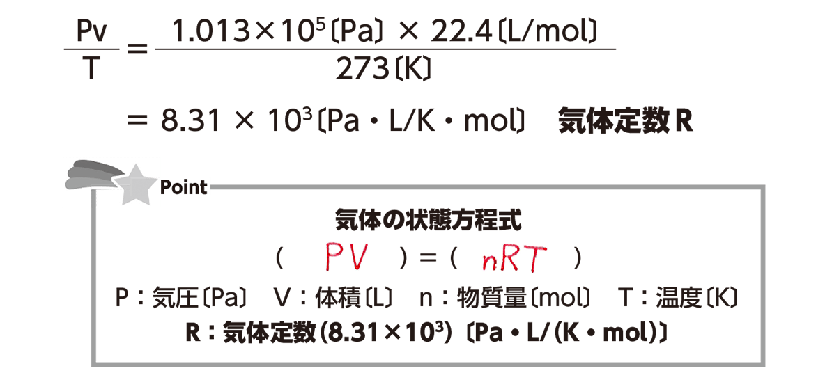 高校化学 物質の状態と平衡12 ポイント1 答え全部