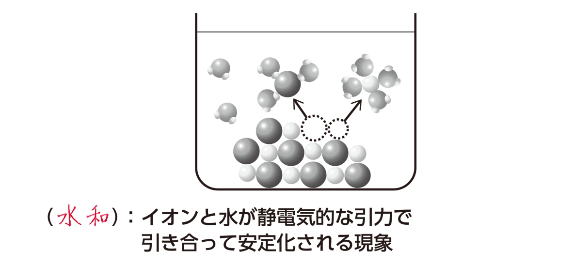 高校化学 物質の状態と平衡19 ポイント1 答え全部