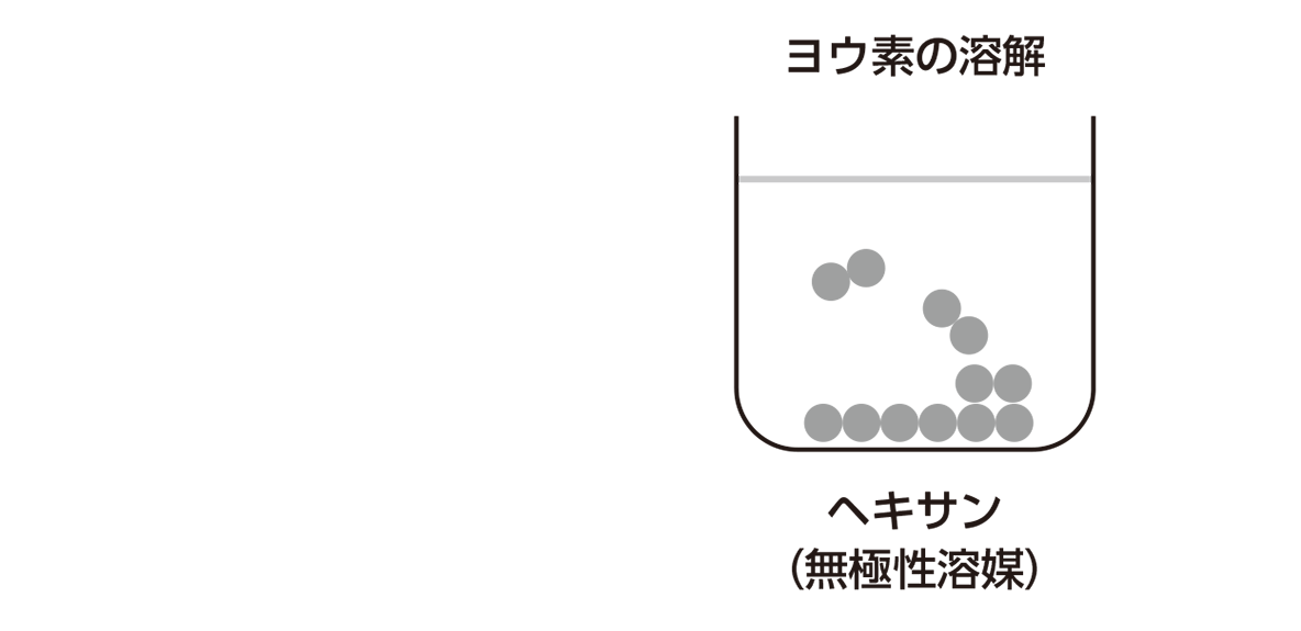 高校化学 物質の状態と平衡19 ポイント2 右上の図