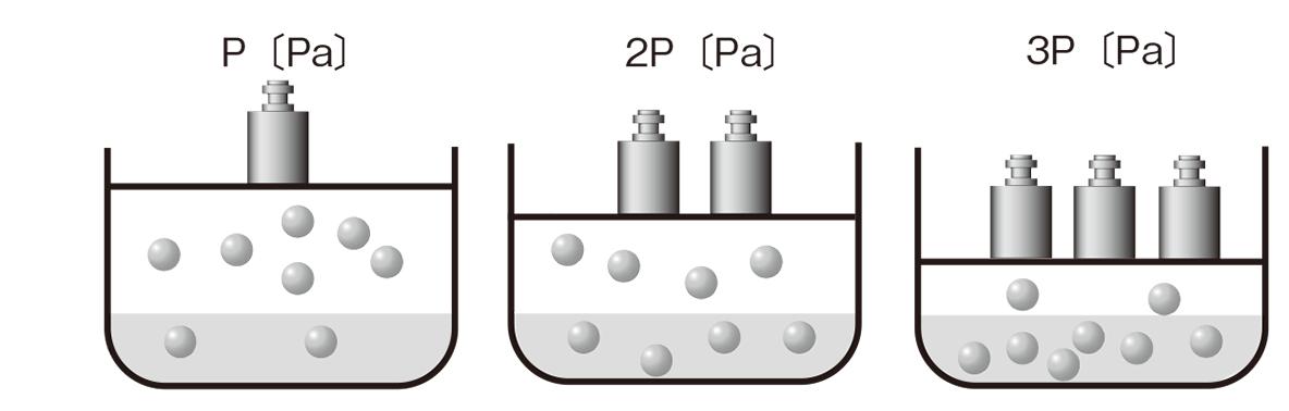 高校化学 物質の状態と平衡23 ポイント2 図のみ