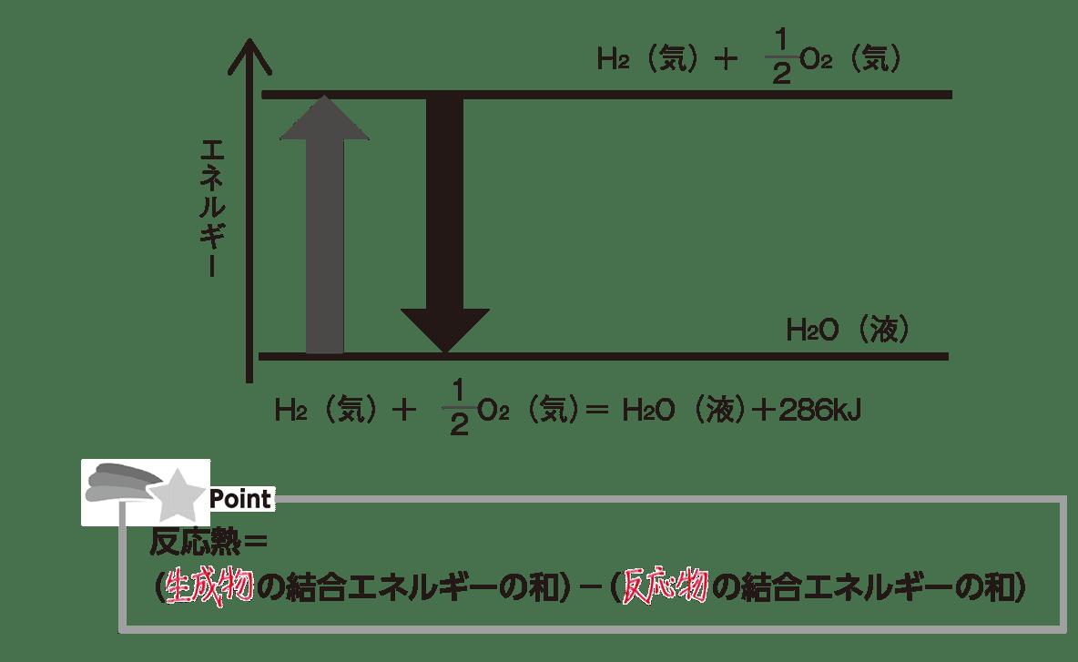 高校化学 化学反応とエネルギー11 ポイント1 答えあり