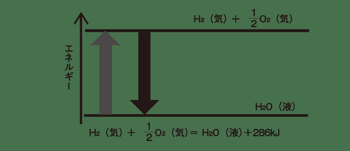 高校化学 化学反応とエネルギー11 ポイント1 図のみ
